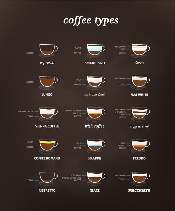 、メニュー、コーヒーの種類