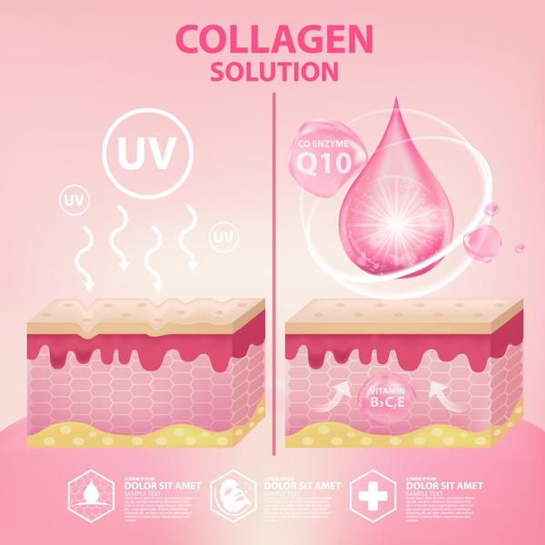 reklam poste lösning kosmetiska Kollagen