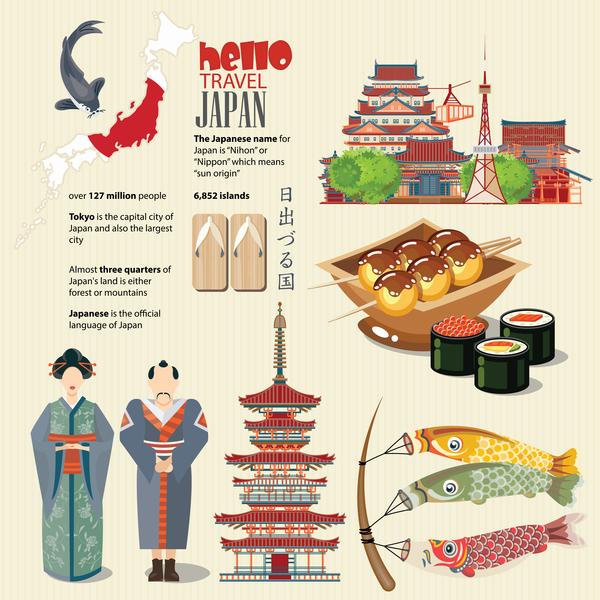 traditioner sevärdheter resa Kultur Japansk