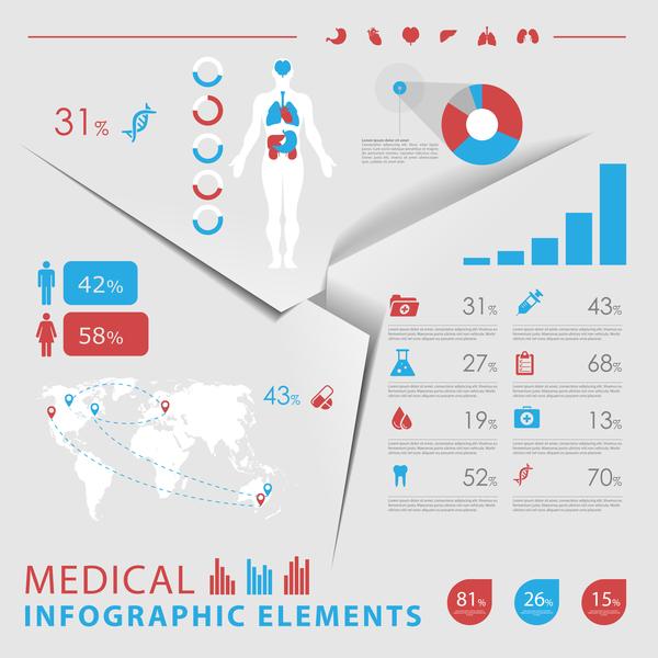 medicinska infgraphic