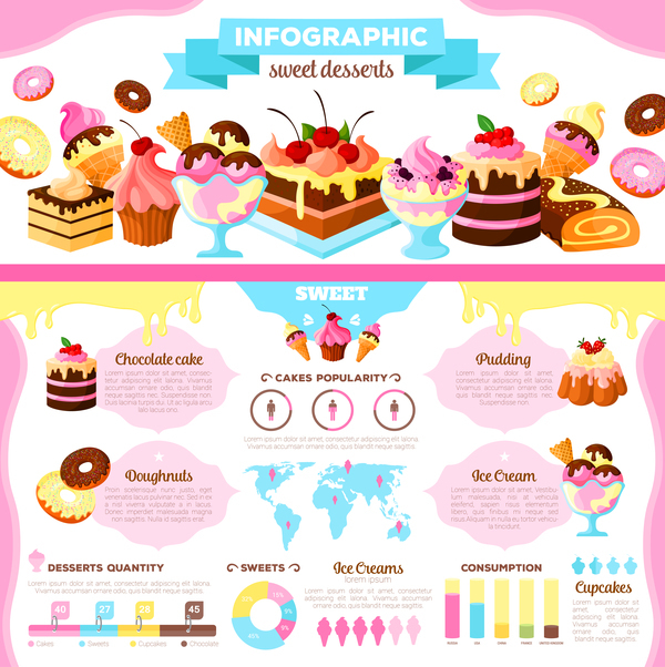 sweet infographic desseits